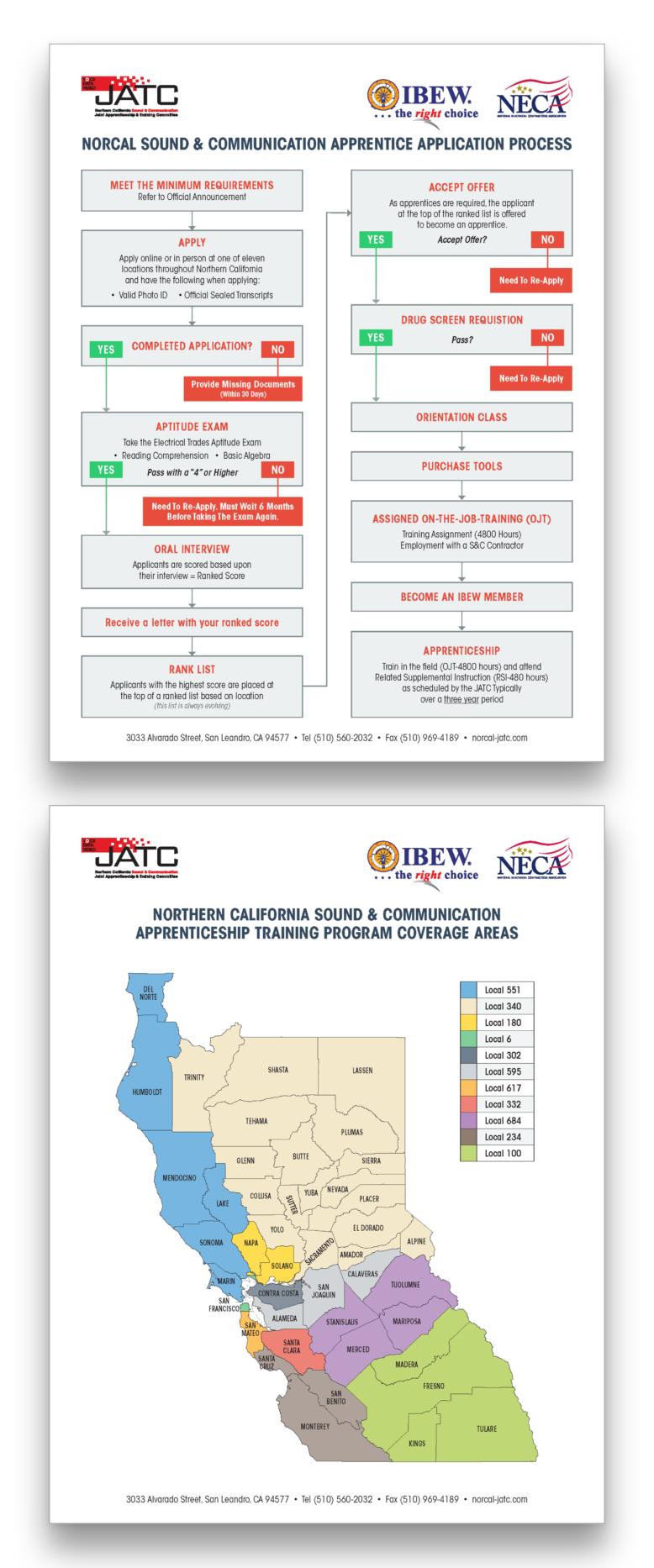 Northern California Sound Communications Jatc Application Flow Chart